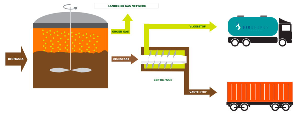 Bio Energy Coevorden